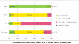 Urządzenia LG, Samsunga i HTC najbardziej zagrożone przez Certifi-gate LIFESTYLE, IT i technologie - Specjaliści firmy Check Point Software Technologies ostrzegają przed podatnością Certifi-gate*, nękającą nawet do 60% urządzeń mobilnych z systemem Android. Wśród najbardziej zagrożonych są użytkownicy sprzętu LG, Samsung i HTC.